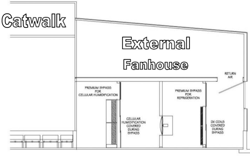 An external fanhouse provides many fundamental performance benefits.